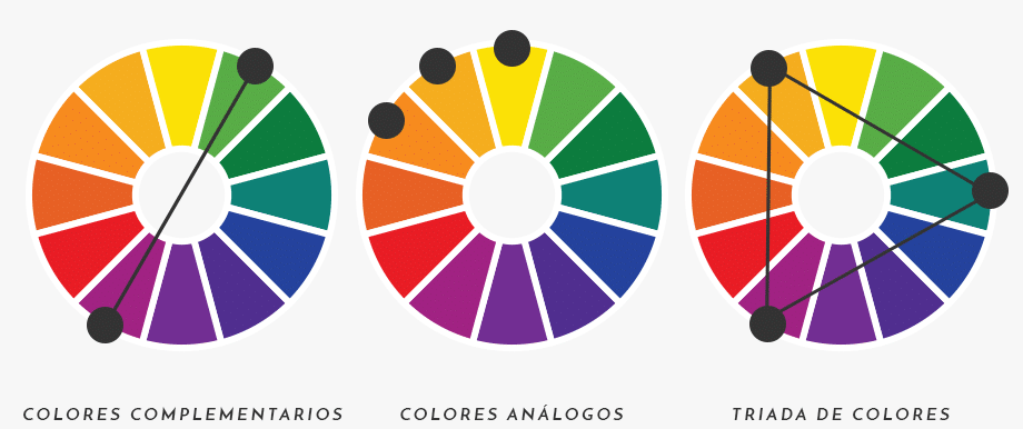 circulo cromático color análogos complementarios triádico primarios secundarios fríos cálidos combinación
